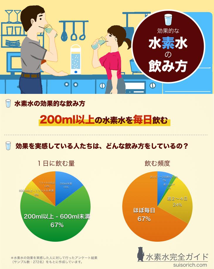 %e6%b0%b4%e7%b4%a0%e6%b0%b4%e3%81%ae%e9%a3%b2%e3%81%bf%e6%96%b9