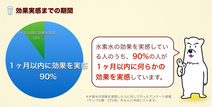 %e6%b0%b4%e7%b4%a0%e6%b0%b4%e3%81%ae%e5%8a%b9%e6%9e%9c%e5%ae%9f%e6%84%9f%e3%81%be%e3%81%a6%e3%82%99%e3%81%ae%e6%9c%9f%e9%96%93