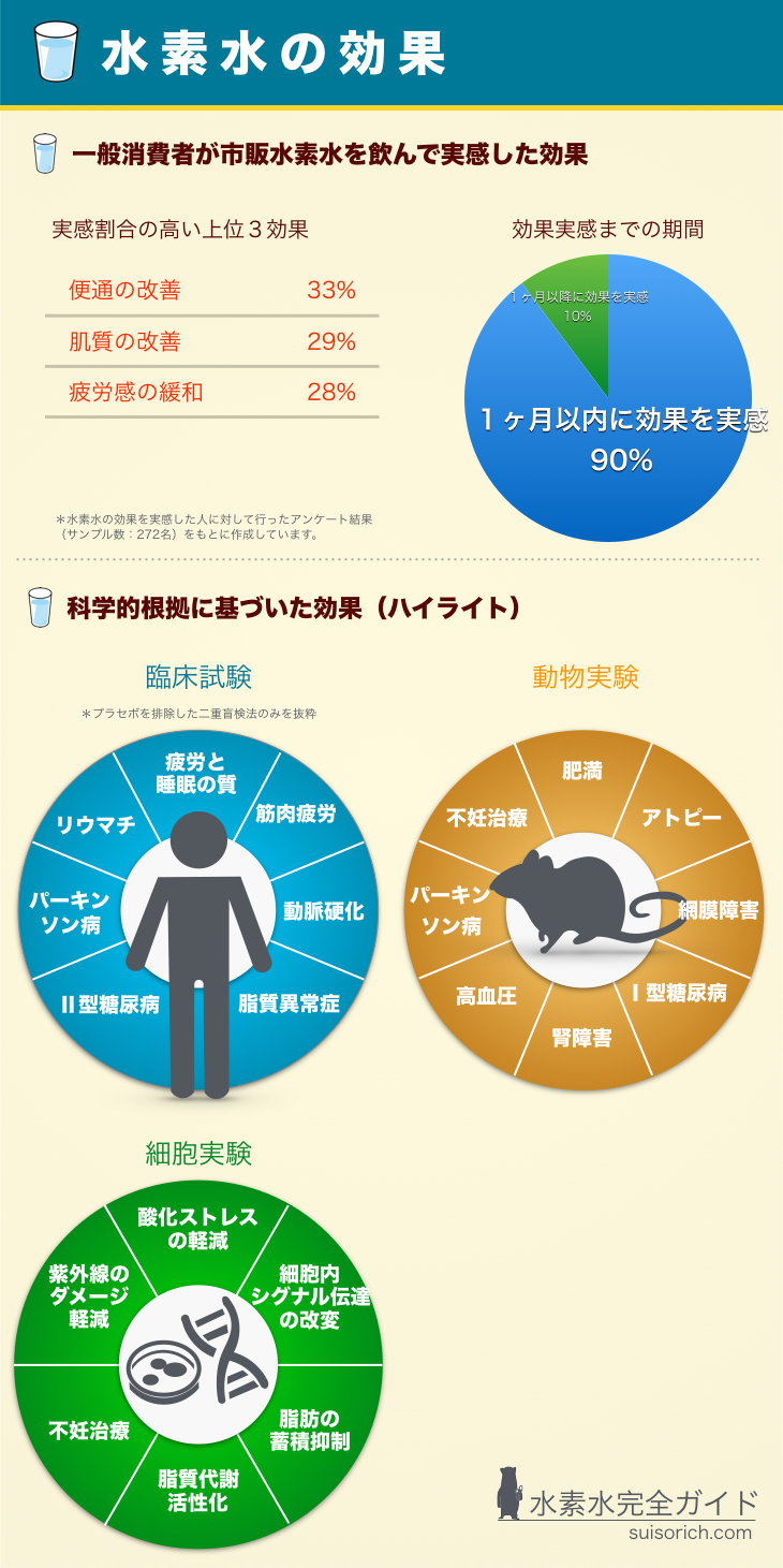 %e6%b0%b4%e7%b4%a0%e6%b0%b4%e3%81%ae%e5%8a%b9%e6%9e%9c%ef%bc%88%e3%83%8f%e3%82%a4%e3%83%a9%e3%82%a4%e3%83%88%ef%bc%89