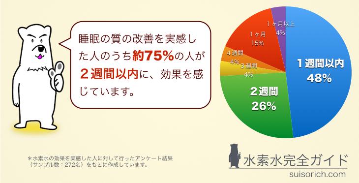 %e6%b0%b4%e7%b4%a0%e6%b0%b4_%e7%9d%a1%e7%9c%a0%e3%81%ae%e8%b3%aa%e3%81%ae%e6%94%b9%e5%96%84